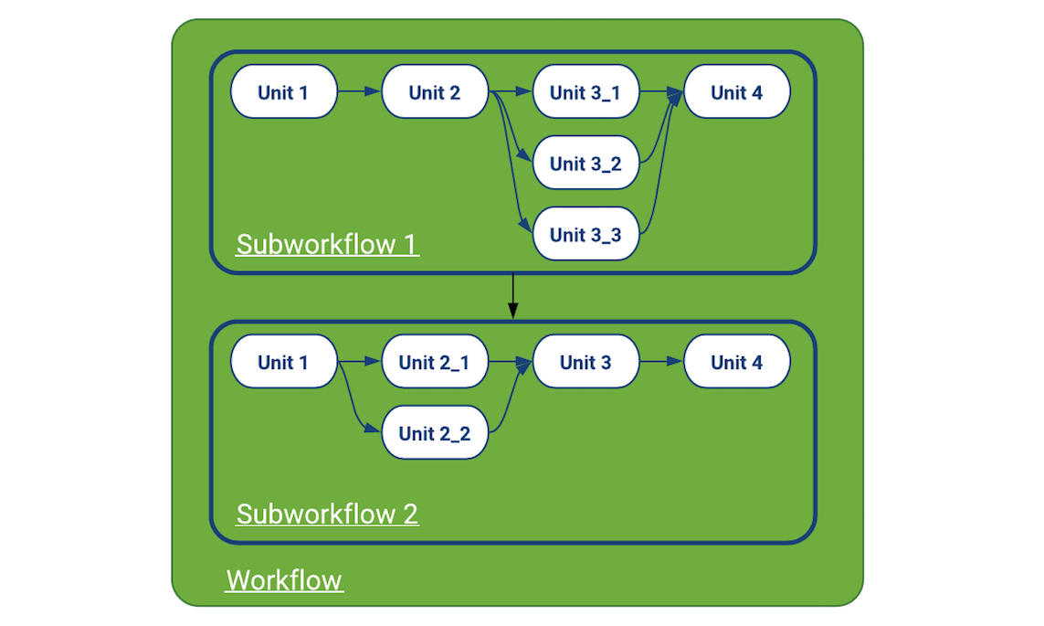 Workflow Components